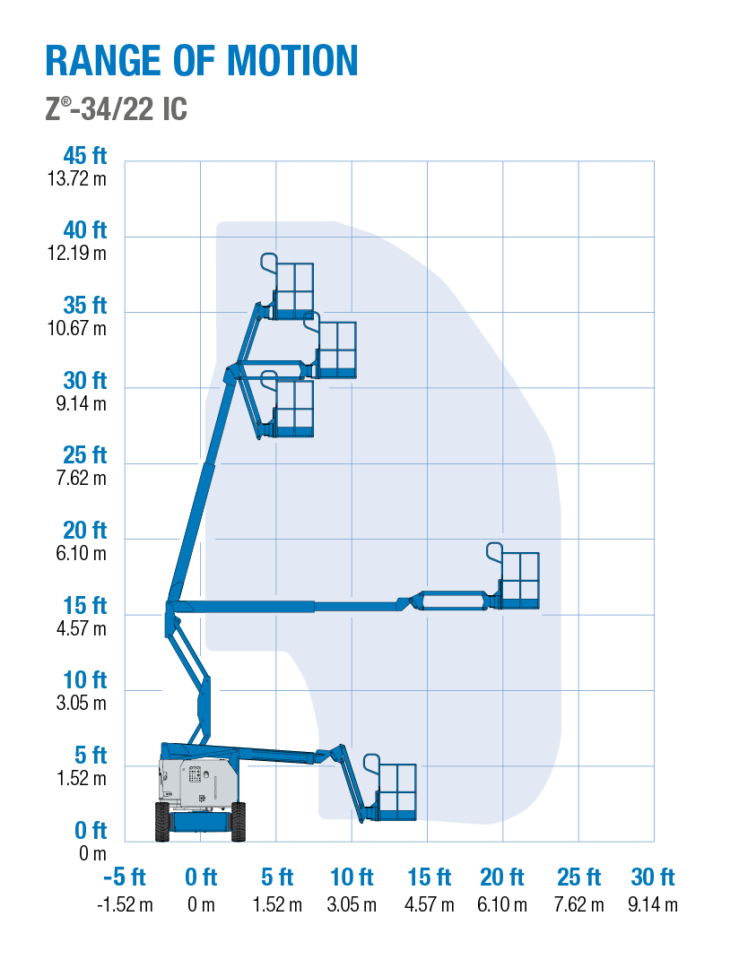 z30 20 geni wiring diagram wiring library block diagram range of motion  genie z 34 22