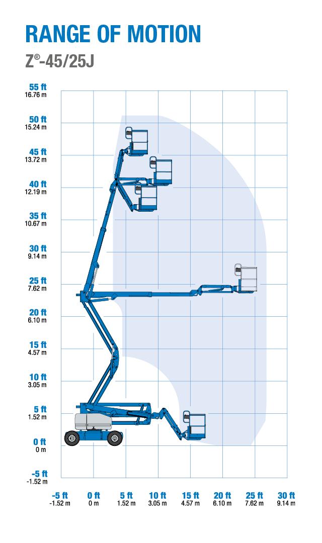 Boom Lift Diagram Explained Wiring Diagrams For Jlg 800aj Genie Z 45 25 Rt 25j Articulated 660sj