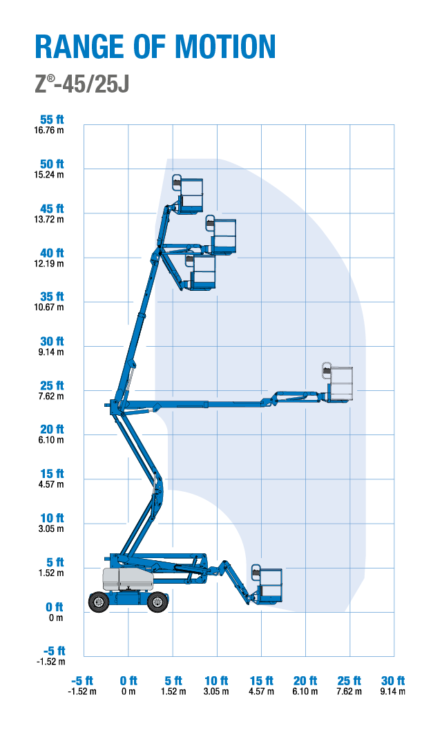 Genie Z 45 25 Rt 25j Articulated Boom Lift Drive Motor Wiring Diagram Range Of Motion Articulating