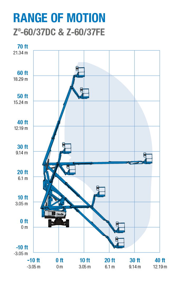 Range of motion - Genie Z-60/37 DC and FE articulating boom lifts
