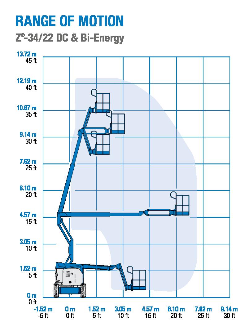 Genie Z-34/22 DC and Bi-Energy - Range of Motion Chart