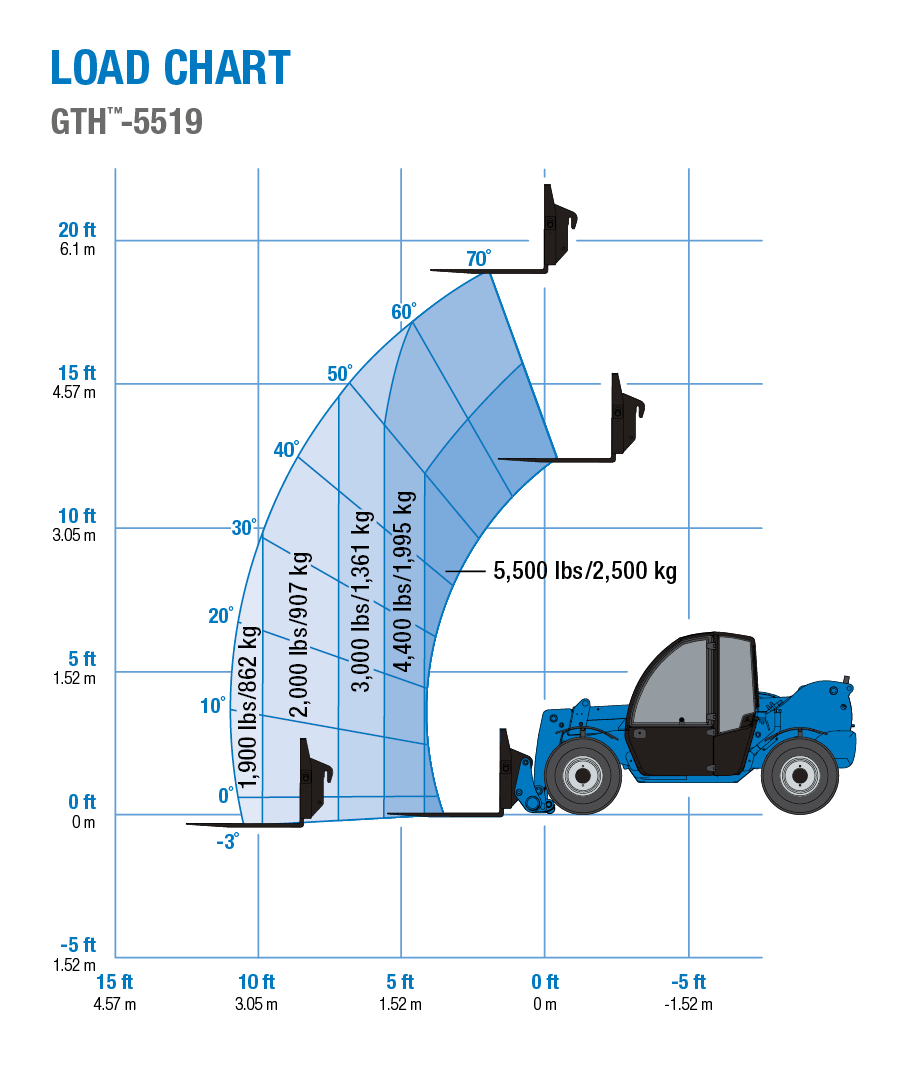 Genie Gth 5519 Telehandler Power Steering Wiring Diagram On Blower Motor Electric Furnace Oil Pan Heater Load Chart