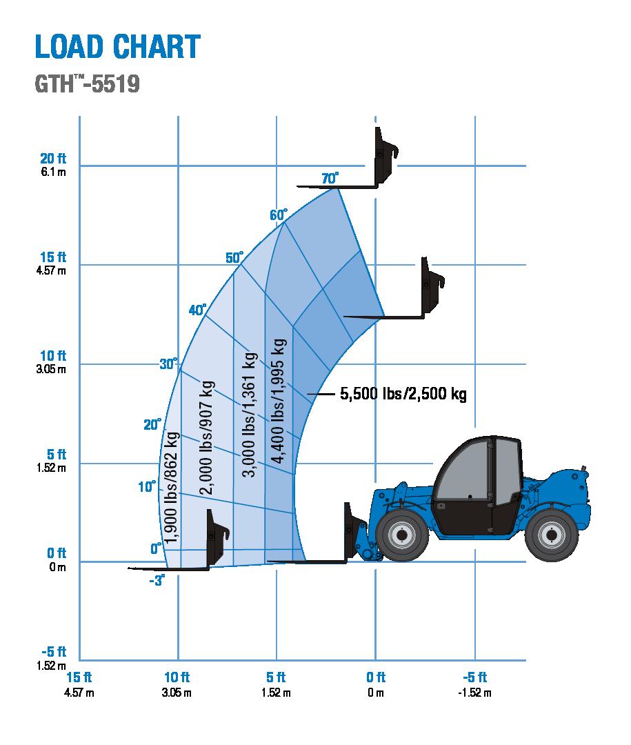 Load chart - Genie GTH-5519 telehandler