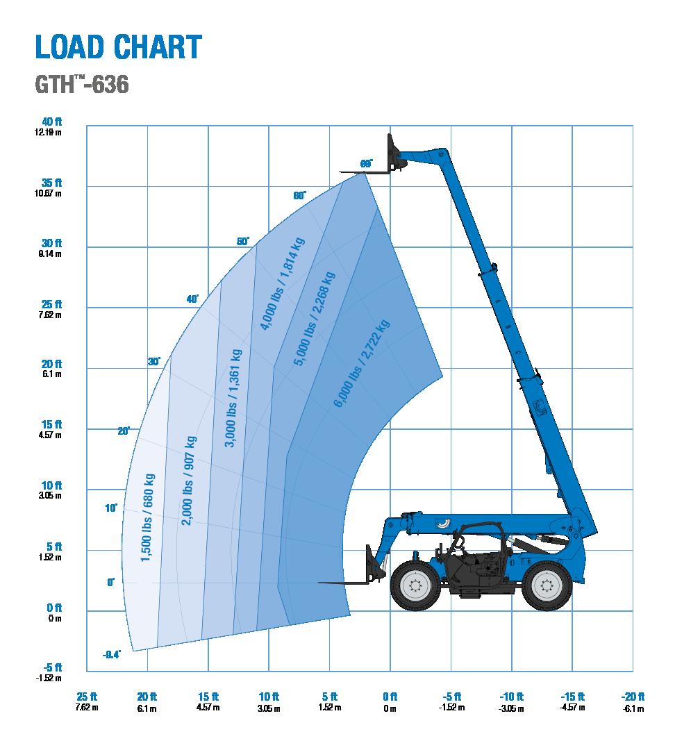 Load chart - Genie GTH-636 telehandler