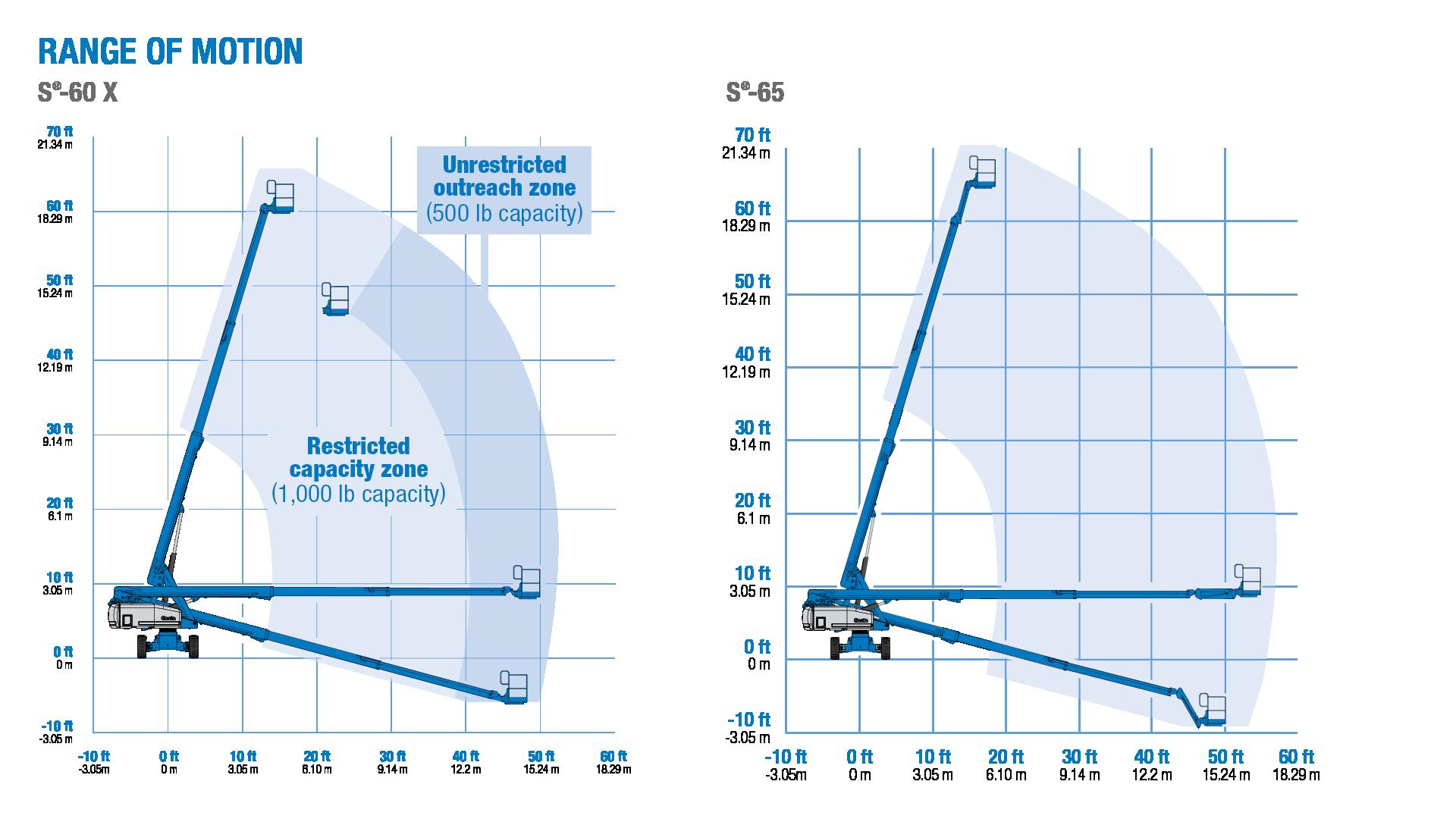 Wiring For Genie S 60 Schematic Diagrams 40 Diagram Lift Data U2022 Foot Boom