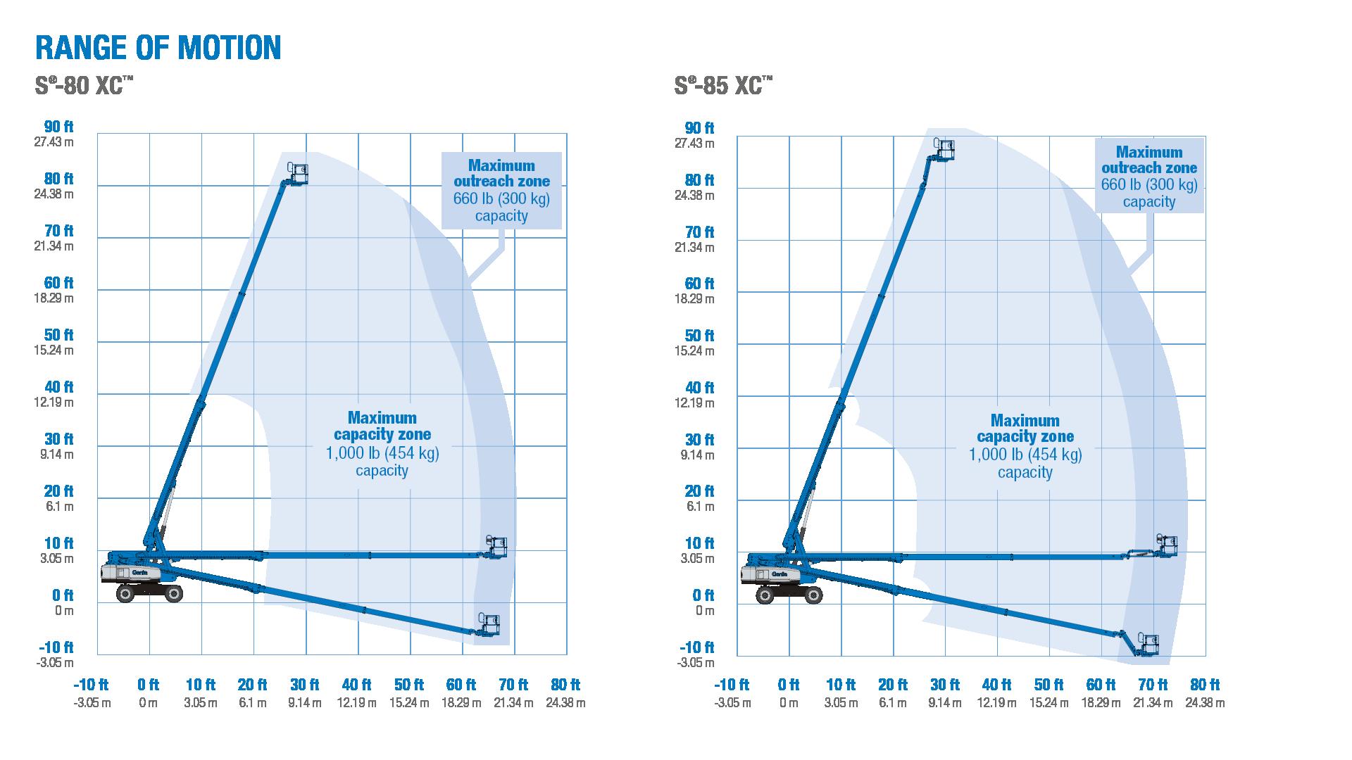 Range of motion - Genie S-80 XC and S-85 XC telescopic boom lifts